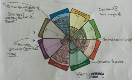 Self Coaching Activity 1: The wheel of life